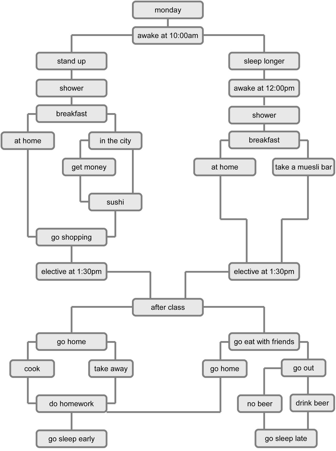 flowchart programming 28 images flowchart exles how a
